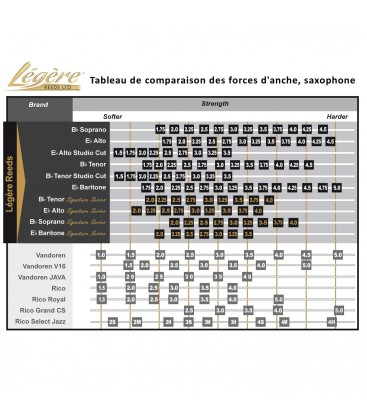 Anche synthétique saxophone soprano LEGERE Signature Series